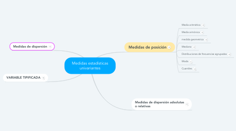 Mind Map: Medidas estadísticas univariantes