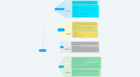Mind Map: Ingenierías