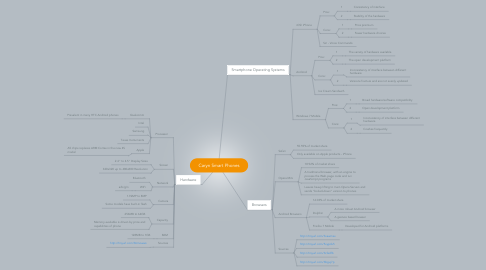 Mind Map: Caryn Smart Phones