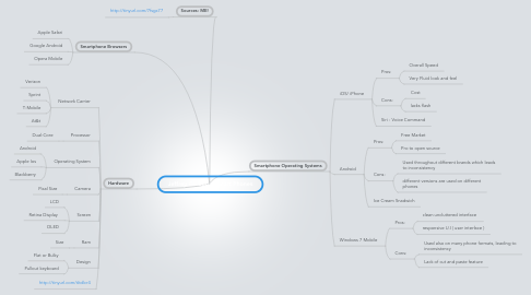 Mind Map: Jeffrey Cardona: Smart Phones