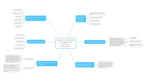 Mind Map: Aspectos fundamentales  de los sistemas de información  en la empresa