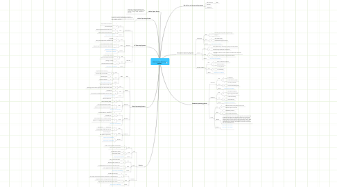 Mind Map: Matthew Haag Operating Systems
