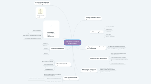 Mind Map: desarrollo cognitivo tercera infancia