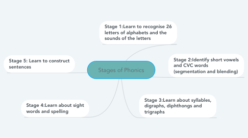 Mind Map: Stages of Phonics