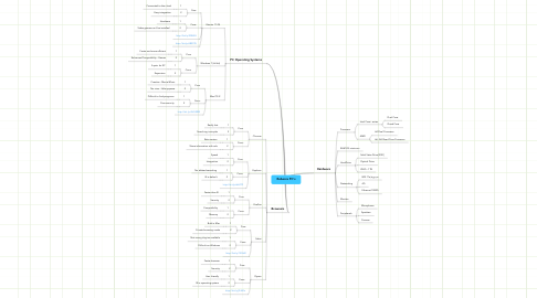 Mind Map: Rebecca PC's