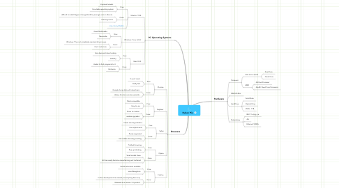 Mind Map: Ruben PCs