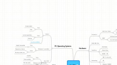 Mind Map: Julio PC's