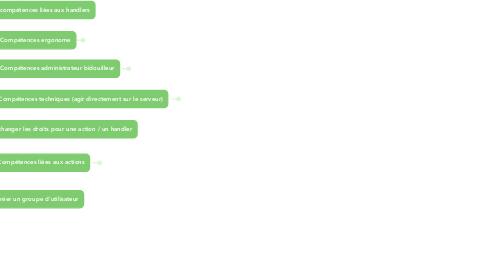 Mind Map: compétences yeswiki