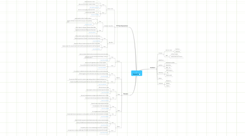 Mind Map: MeJon PCs