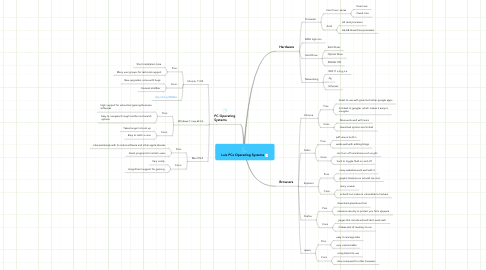Mind Map: Luis PCs Operating Systems