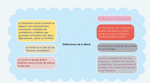 Mind Map: Definiciones de la Moral