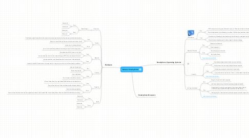 Mind Map: Katiana Smartphones