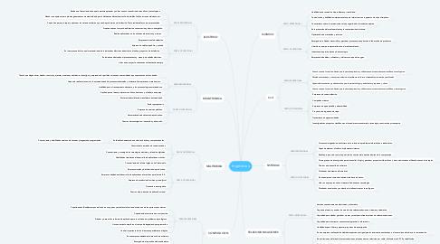 Mind Map: Ingenierias