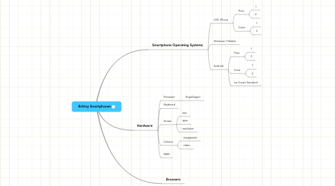 Mind Map: Brittny Smartphones