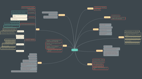 Mind Map: OOP Java