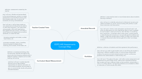 Mind Map: EDFD 440 Assessments Concept Map