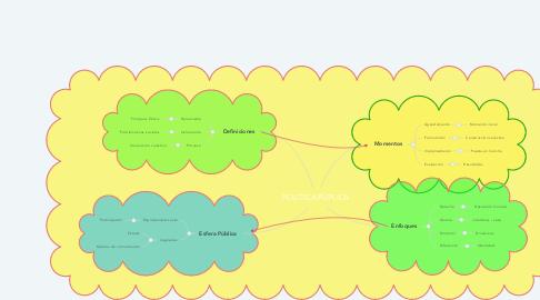 Mind Map: POLITICA PÚPLICA