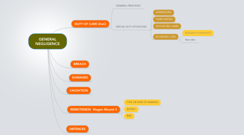 Mind Map: GENERAL NEGLIGENCE