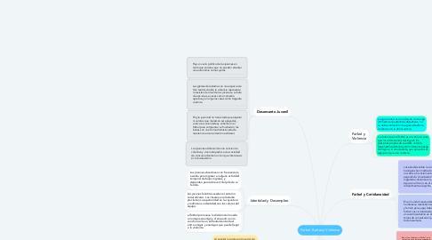 Mind Map: Futbol, Barras y Violencia