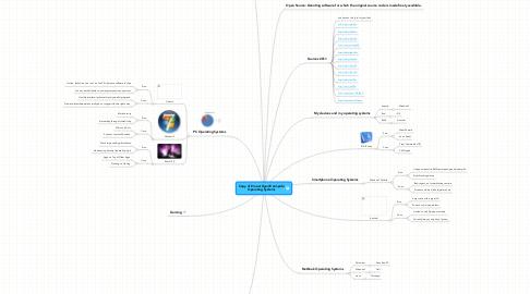 Mind Map: Copy of Ernest Gyamfi Ampofo Operating Systems