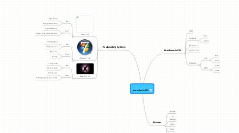 Mind Map: Josue Leon PCs
