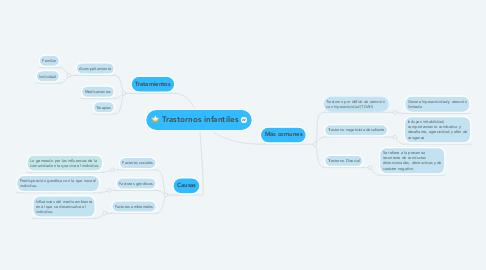Mind Map: Trastornos infantiles