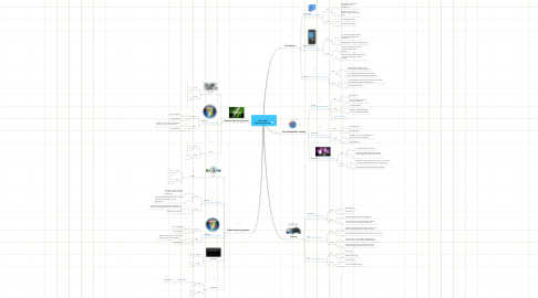 Mind Map: Jamie Miles Operating Systems