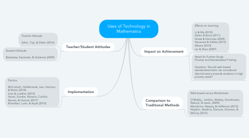 Mind Map: Uses of Technology in Mathematics