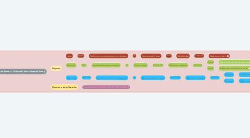 Mind Map: Clasificación de los géneros literarios