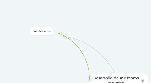 Mind Map: DELINCUENCIA JUVENIL EN EL PERÚ EN LA ACTUALIDAD