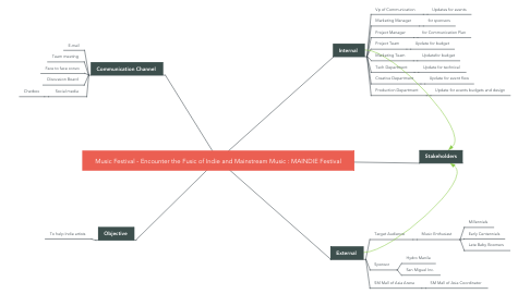 Mind Map: Music Festival - Encounter the Fusic of Indie and Mainstream Music : MAINDIE Festival