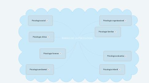 Mind Map: RAMAS DE LA PSICOLOGÍA