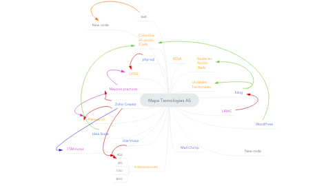 Mind Map: Mapa Tecnologías AS