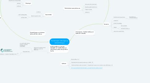 Mind Map: Tuotantojen ekologia ja esteettömyys