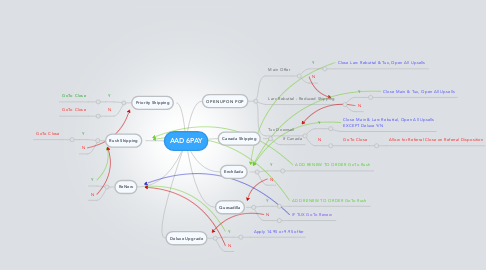Mind Map: AAD 6PAY