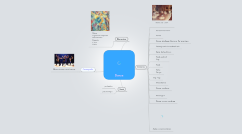 Mind Map: Danza