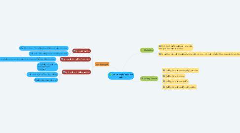 Mind Map: Cấu trúc kỳ hạn của Lãi suất