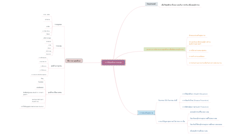 Mind Map: การให้สุขศึกษารายกลุ่ม