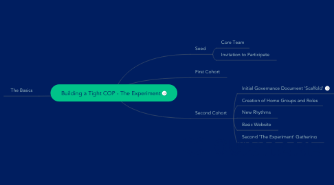 Mind Map: Building a Tight COP - The Experiment