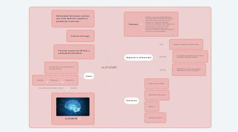 Mind Map: ALZHEIMER