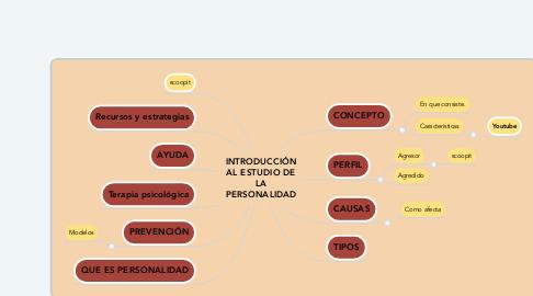 Mind Map: INTRODUCCIÓN AL ESTUDIO DE LA PERSONALIDAD