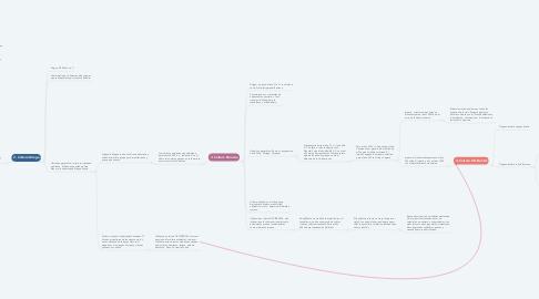 Mind Map: Relación Cronológica y Temática entre Culturas
