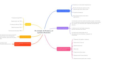 Mind Map: El concepto de finanzas y el ejecutivo financiero