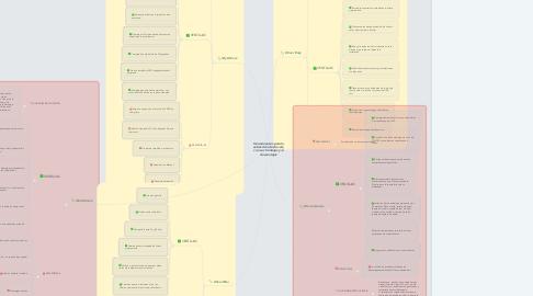 Mind Map: Herramientas para la extracción de drivers, con sus Ventajas y/o desventajas