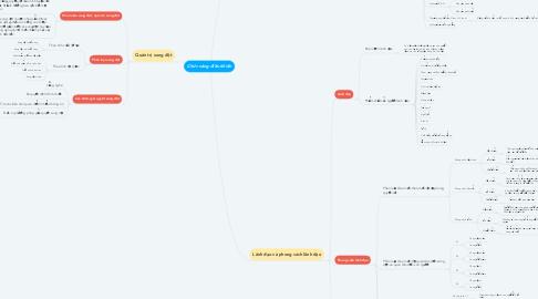 Mind Map: Chức năng điều khiển