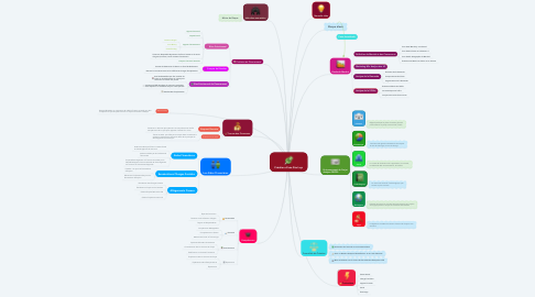Mind Map: Création d'une Start-up