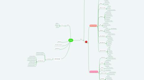Mind Map: Solen