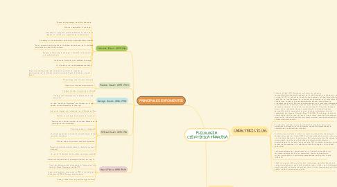 Mind Map: PSICOLOGÍA CIENTÍFICA FRANCESA