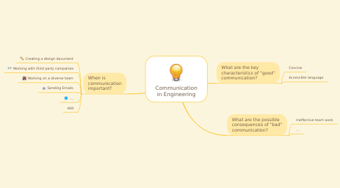 Mind Map: Communication in Engineering
