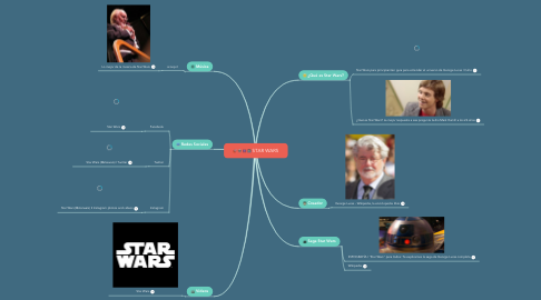 Mind Map: STAR WARS